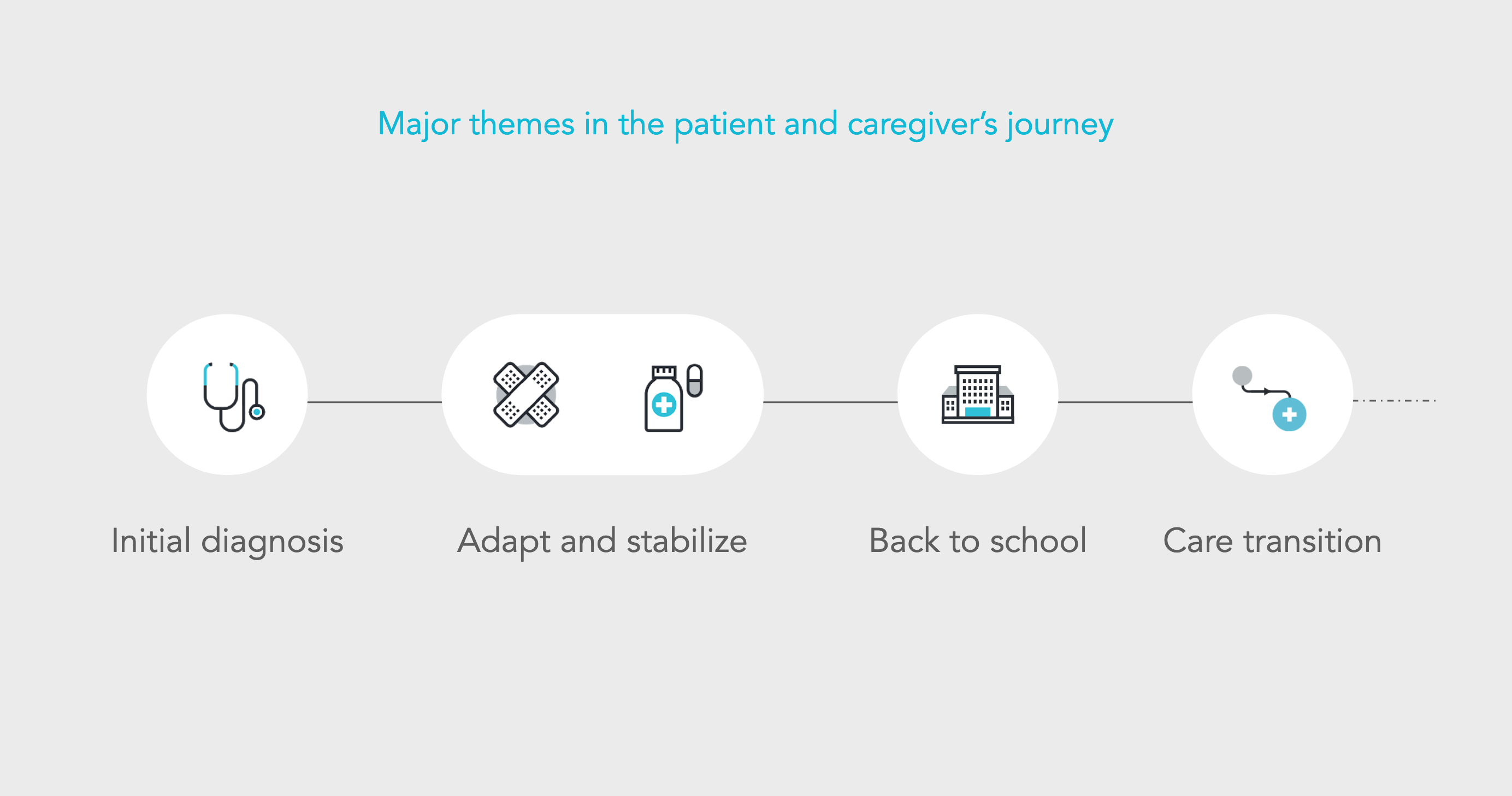 Journey of a Patient and their Caregiver