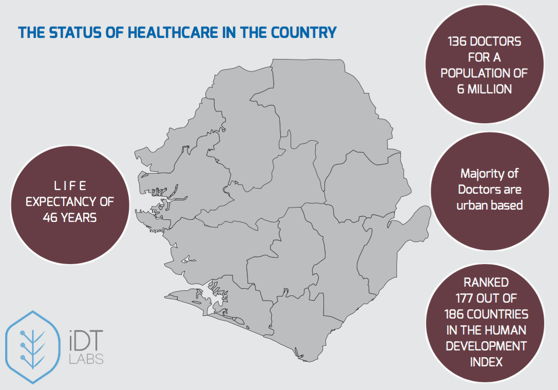 Healthcare Indicators in Sierra Leone