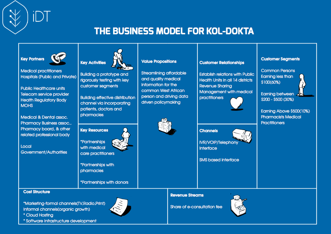 Business Model Canvas for Kol Dokta