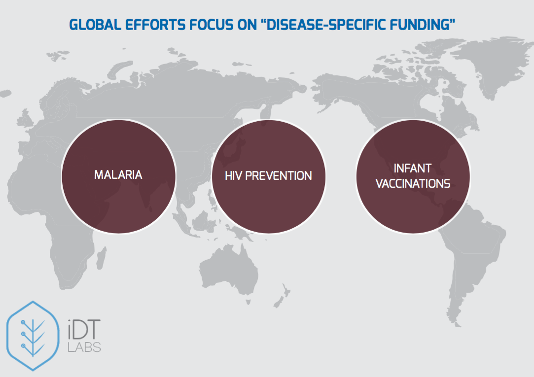 Focus of Global Interventions in Healthcare