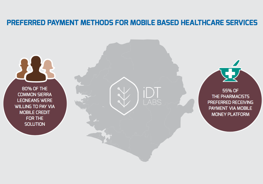 Preferred Payment Methods For Mobile Based Healthcare Services