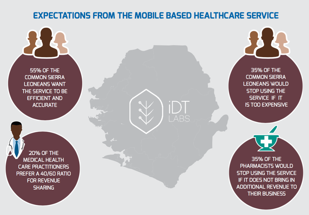 Expectations From The Mobile Based Healthcare Application