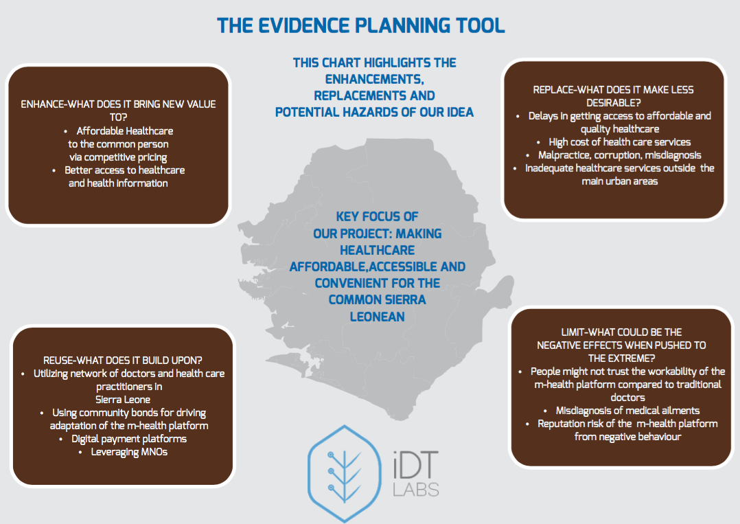 Evidence Planning Toolkit for Kol Dokta
