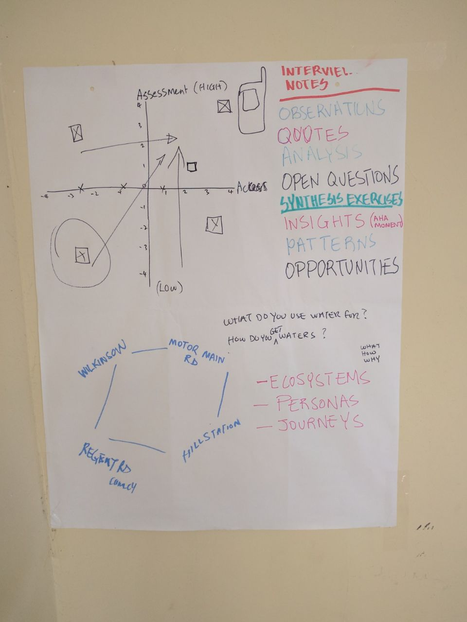Opportunity Ideating Chart