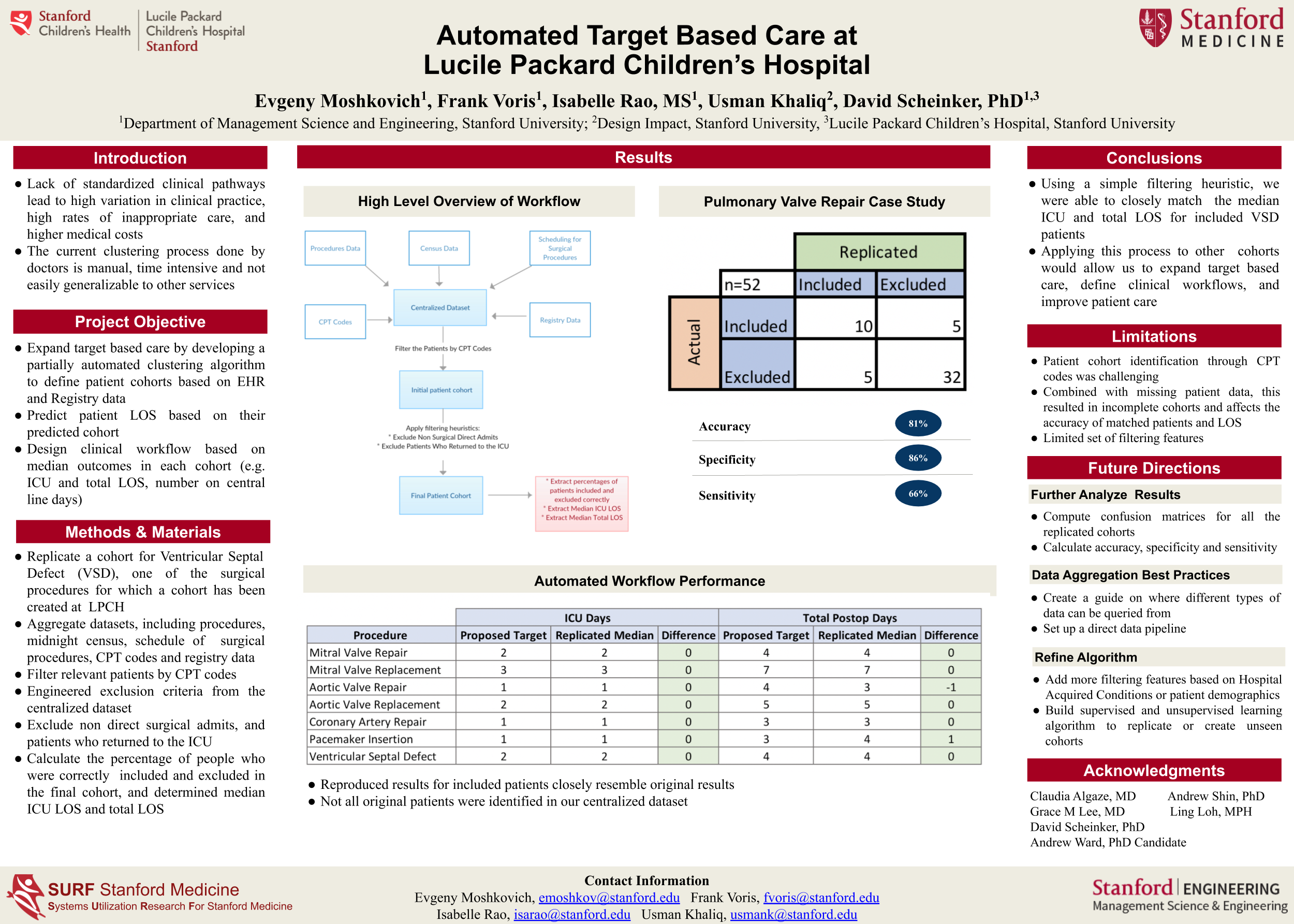 Target Based Care Poster